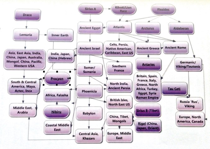 "Earth Civilizations Flow Chart from the book ""True World History"" by Stewart Swerdlow. Expansions.com"